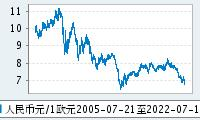 1欧元兑人民币走势图