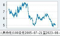 100日元兑人民币走势图
