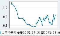 1港元兑人民币走势图