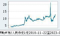 人民币对俄罗斯卢布中间价